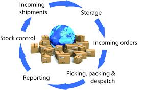 order fulfilment services rkm cherra recruitmentorder fulfilment services